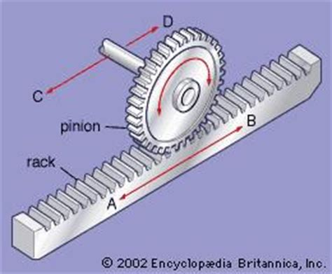 What Is The Rack And Pinion Used For by Rack And Pinion Mechanics Britannica