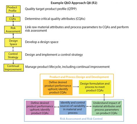 design elements for quality assessment challenges in implementing quality by design an industry