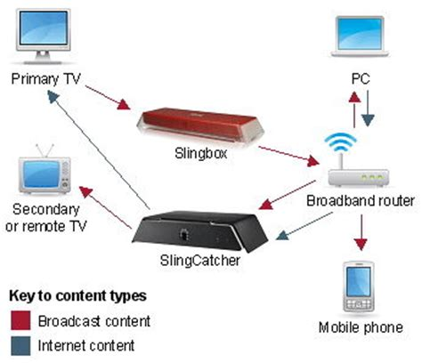 tv with slingplayer for iphone and