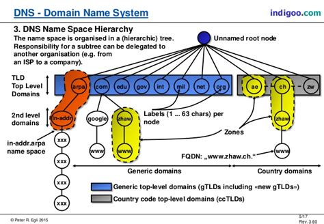 dns domain  system