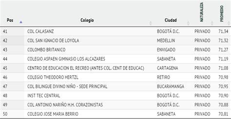 Calendario Colegio Williams Los 50 Mejores Colegios De Colombia Las2orillas
