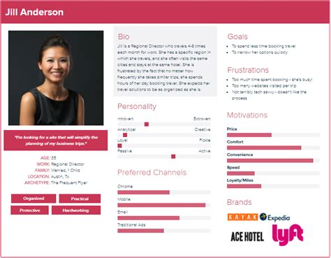 How To Create And Reinforce Your Buyer Personas Best Persona Template