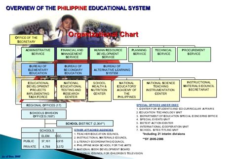 education organization education organizational structure