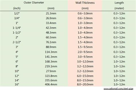 Pipa 6 Inch Sch 40 6 inch schedule 40 dipped galvanized steel pipe weight buy 6 inch schedule 40 galvanized