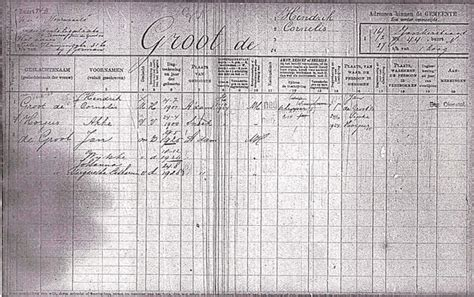 Birth Records Amsterdam Netherlands Netherlands Population Records National Institute Genealogy Familysearch Wiki