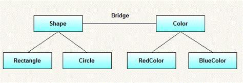 bridge pattern java exle bridge design pattern in java java tutorial for beginners