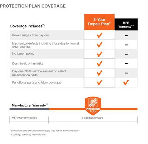 the home depot 3 year protection plan for mowers