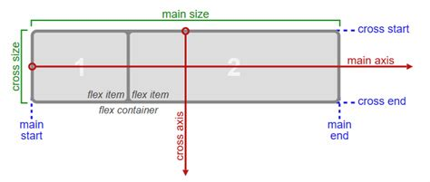 html css flex layout using components of the flex layout box model in css3
