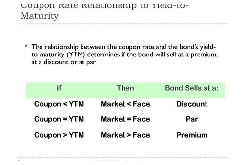 yield to maturity coupon interest rate