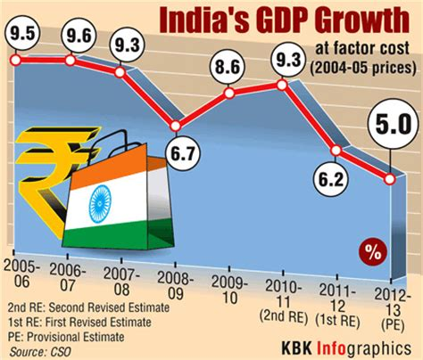 infographics dismal state  indias economy rediffcom