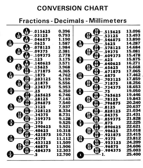 decimal to fraction conversion table 7 best images of fraction conversion chart printable