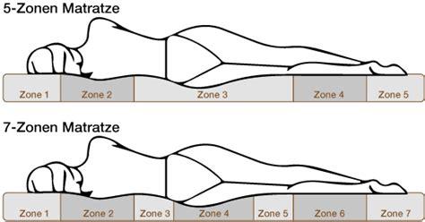 was bedeutet 7 zonen matratze 7 zonen matratze 7 zonen naturlatexmatratze
