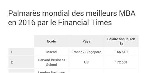 Mba En Classement by Classement Mondial Des Mba En 2016 Par Le Financial Times