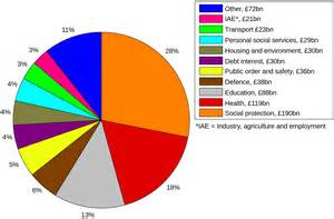 Pie chart of british government spending youthdebates youth