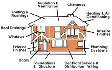 earthquake proof house on solid ground wiring diagrams 5 best images of house diagram to label house structure