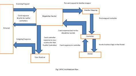 mvc diagram mvc architecture diagram www pixshark
