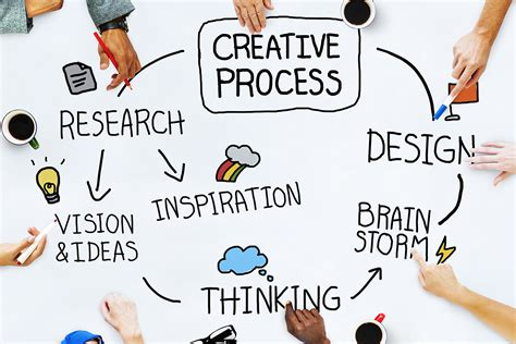 design thinking non profit why is creativity in business so important solopress