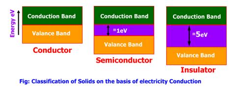 electrical conductors semiconductors and insulators tech experts conductors semiconductors insulators