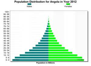 What Is The Population Of File Angola Population Pyramid 2012 Png