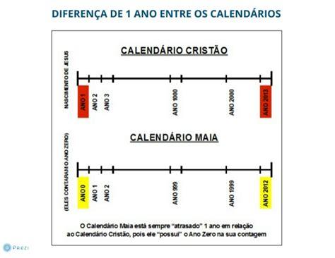 O Calendario Cristao Calend 225 Maia X Calend 225 Crist 227 O