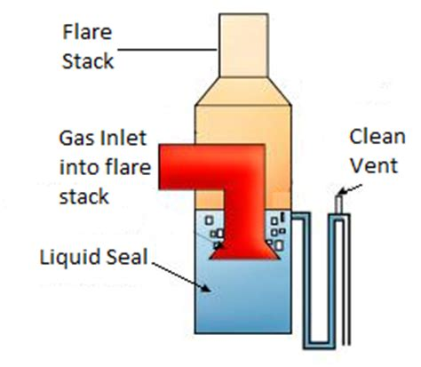 vent and flare systems enggcyclopedia