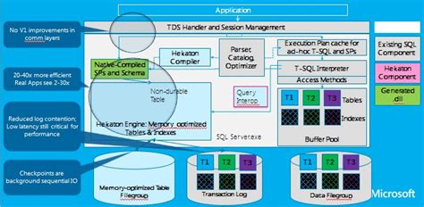 sql server architecture diagram with explanation microsoft turbocharges transactions with hekaton in memory