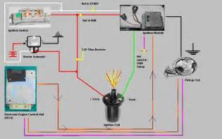 ignition wiring diagram for 1985 jeep cj7 ignition get free image about wiring diagram