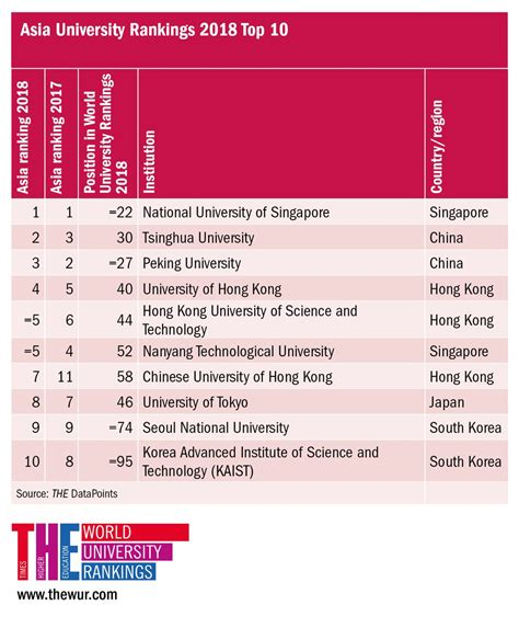 Peking Mba Ranking by Peking Improved Its Position In The Times
