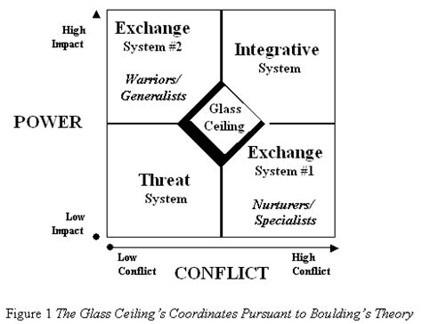 Glass Ceiling Theory Sociology by Glass Ceiling Effect Sociology