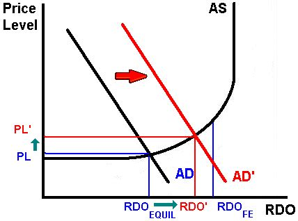 aggregate supply / aggregate demand model