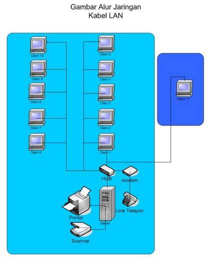 membuat jaringan lan 2 laptop menganalisis dan cara membuat jaringan komputer pada