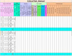 critical path templates textile clothing info critical path tna