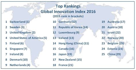 Top International Mba Programs 2016 by China Joins Top 25 Most Innovative Economies Market