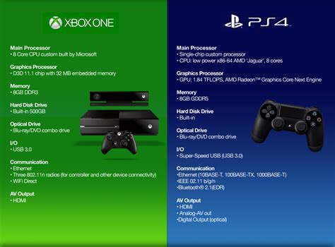 ps4 console vs xbox one why compare xbox one vs ps4 jbamgamingman