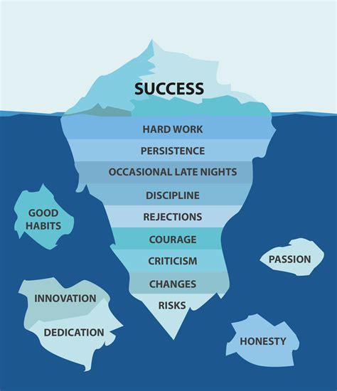 The Iceberg success is just the tip of the iceberg pr pr