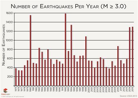 earthquake year 3 5 magnitude earthquake hits northern oklahoma near pawnee