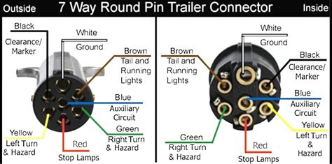 wiring diagram for 7 pin flat trailer wiring free