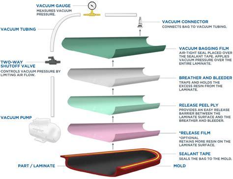 vacuum bagging equipment and methods fibre glast