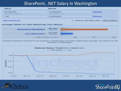 Sharepoint Administrator Salary by Sharepoint Institute In Mumbai