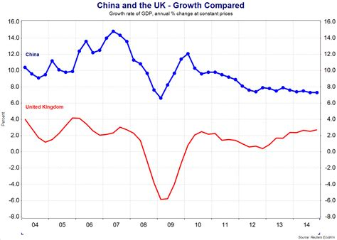 growth in s china economic growth and development tutor2u economics