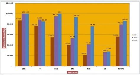 Ims Ghaziabad Mba Average Package by Abes Ghaziabad Admission Review Fees Ranking