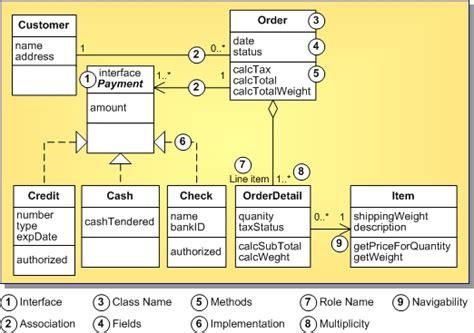 exemple diagramme de classe uml 1 5 class diagram definition uml 1 5