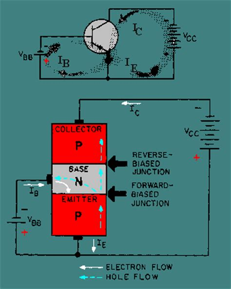 npn transistor operation animation electrical engineering pnp transistor operation