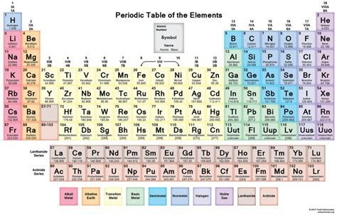 Metals And Nonmetals On The Periodic Table About Element Mania