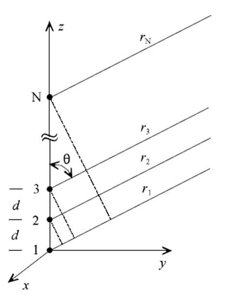 pattern analysis of uniform circular array circular patch array for smart antenna in c band