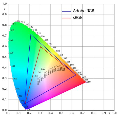 color gamut definition d 233 finition de wide gamut wcg