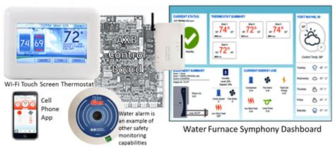 precision comfort systems water furnace advanced controls and symphony precision