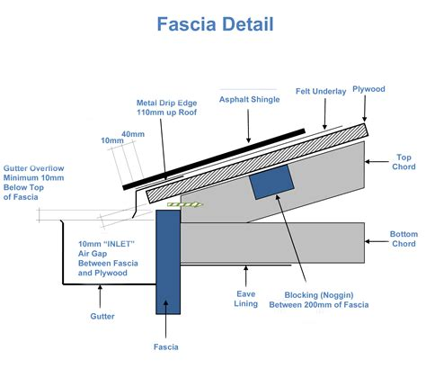how to design a roof for a house fascia detail how to roof a house and create inlet ventilation asphalt shingles