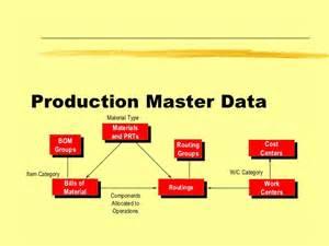 sap production planning