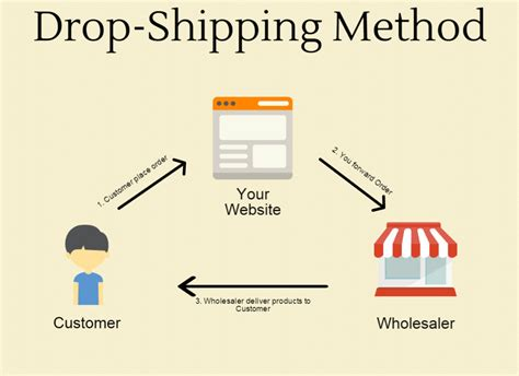 dropshipping learn how to build your own dropshipping business and start passive income today make money volume 1 books how to make money with no money ecommerce